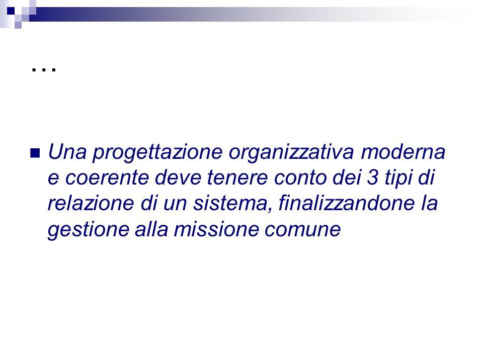 … Una progettazione organizzativa moderna e coerente deve tenere conto dei 3 tipi di relazione di un sistema, finalizzandone la gestione alla missione comune