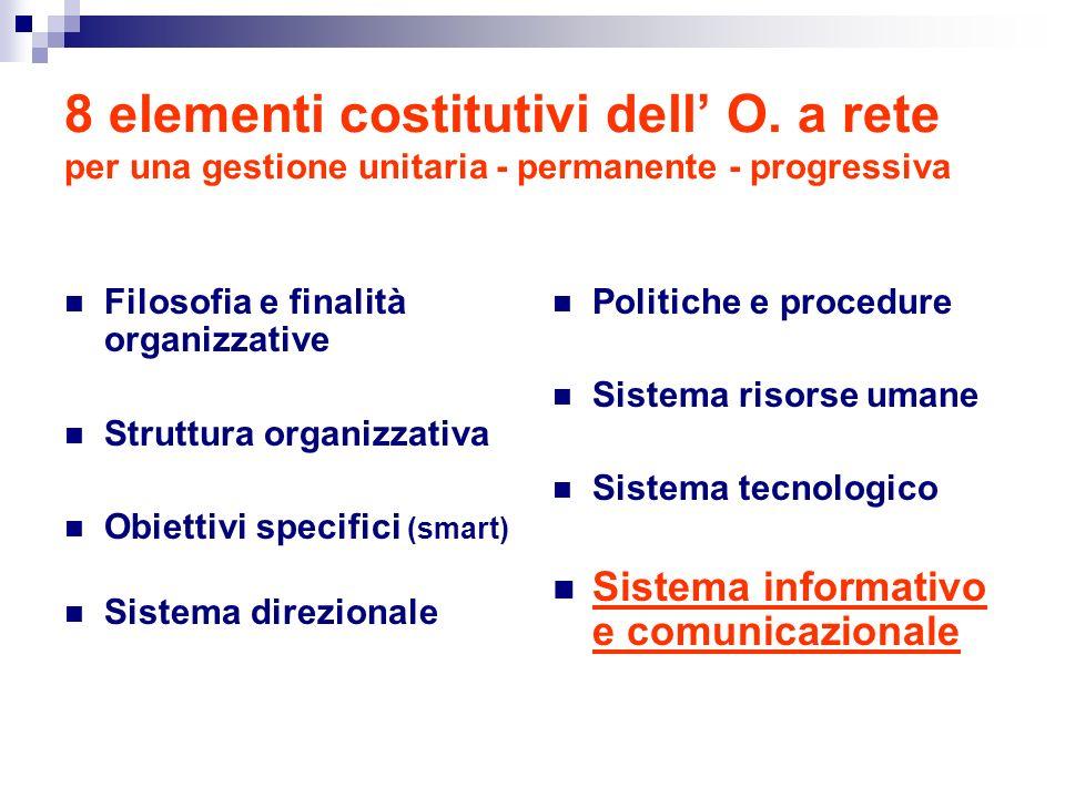 8 elementi costitutivi dell O.