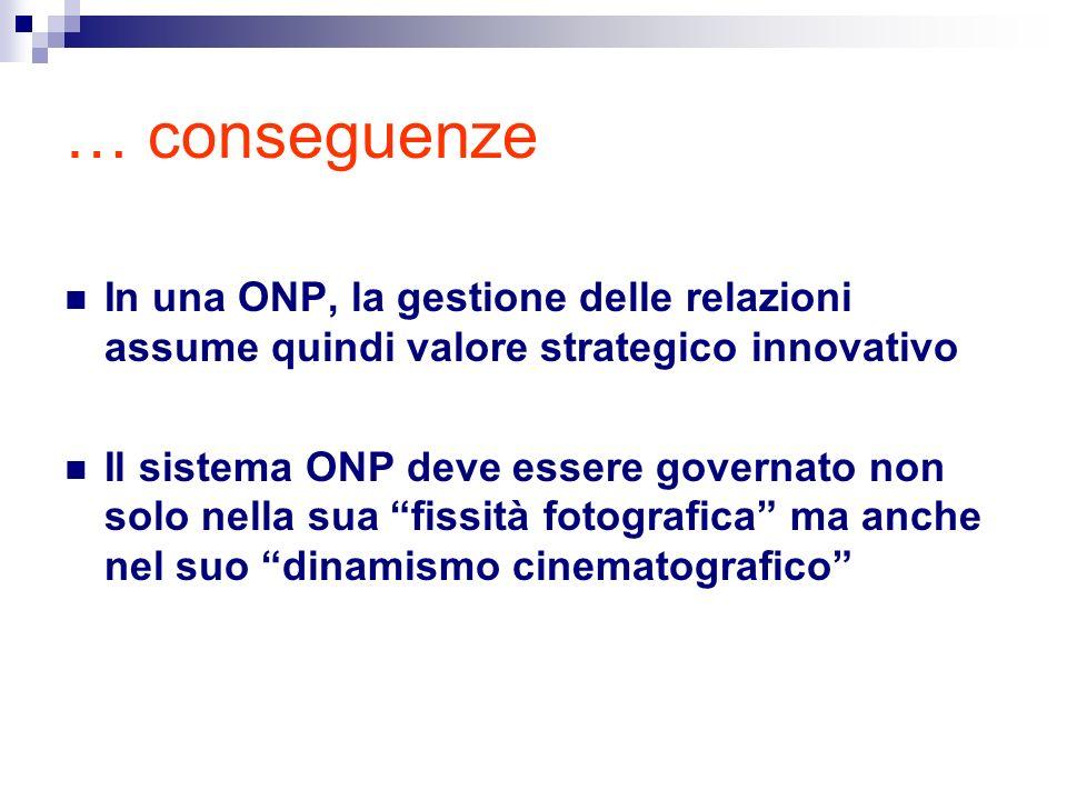 … conseguenze In una ONP, la gestione delle relazioni assume quindi valore strategico innovativo Il sistema ONP deve essere governato non solo nella sua fissità fotografica ma anche nel suo dinamismo cinematografico