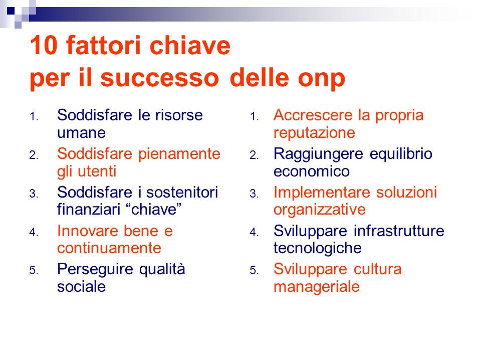 10 fattori chiave per il successo delle onp 1.Soddisfare le risorse umane 2.