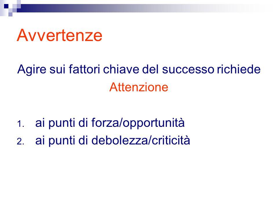Avvertenze Agire sui fattori chiave del successo richiede Attenzione 1.