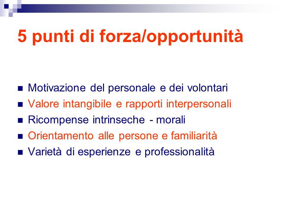 5 punti di forza/opportunità Motivazione del personale e dei volontari Valore intangibile e rapporti interpersonali Ricompense intrinseche - morali Orientamento alle persone e familiarità Varietà di esperienze e professionalità