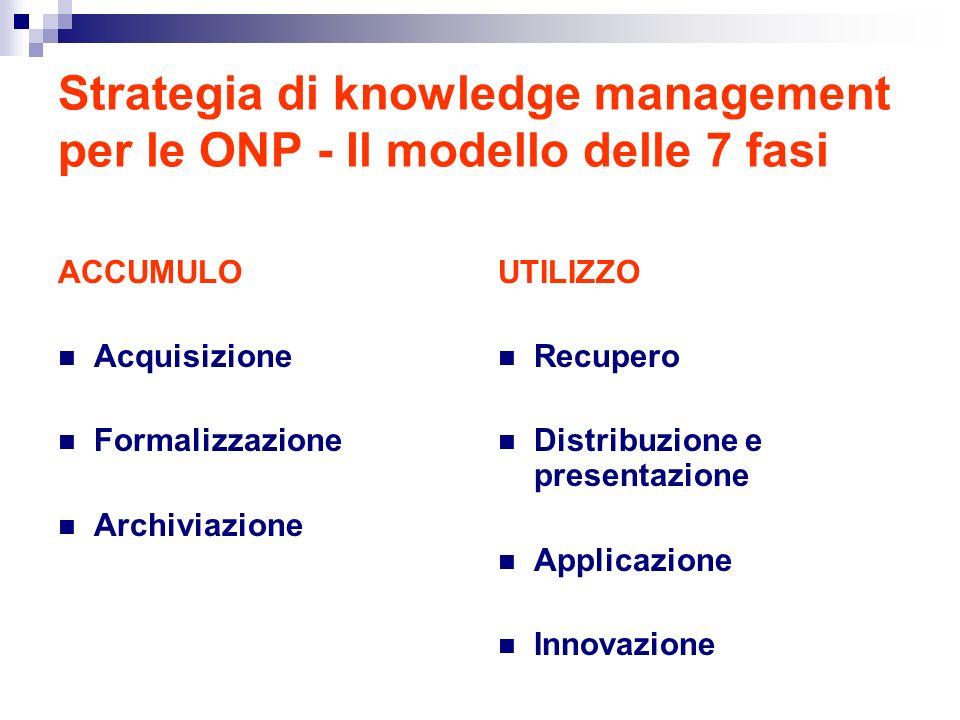 Strategia di knowledge management per le ONP - Il modello delle 7 fasi ACCUMULO Acquisizione Formalizzazione Archiviazione UTILIZZO Recupero Distribuzione e presentazione Applicazione Innovazione