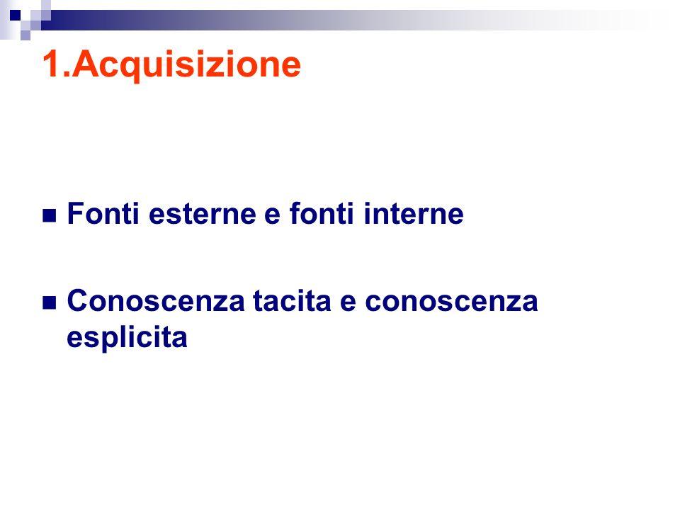 1.Acquisizione Fonti esterne e fonti interne Conoscenza tacita e conoscenza esplicita