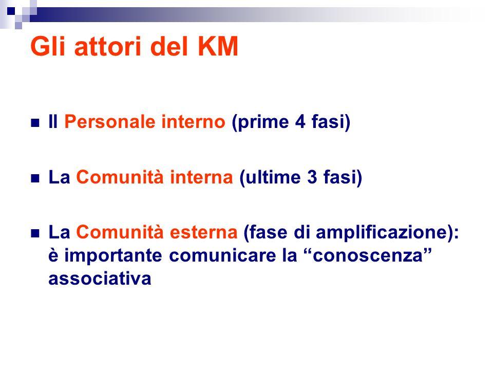 Gli attori del KM Il Personale interno (prime 4 fasi) La Comunità interna (ultime 3 fasi) La Comunità esterna (fase di amplificazione): è importante comunicare la conoscenza associativa