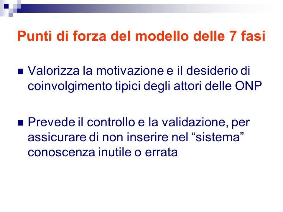 Punti di forza del modello delle 7 fasi Valorizza la motivazione e il desiderio di coinvolgimento tipici degli attori delle ONP Prevede il controllo e la validazione, per assicurare di non inserire nel sistema conoscenza inutile o errata