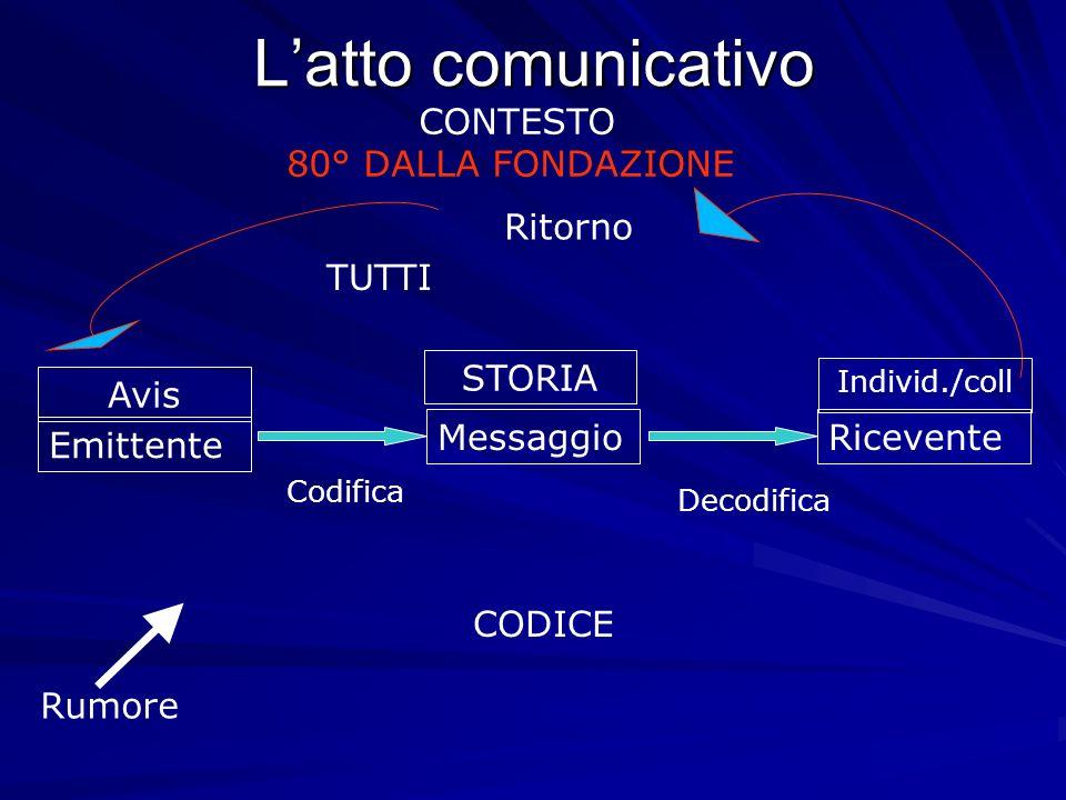 Latto comunicativo Emittente MessaggioRicevente TUTTI CODICE Codifica Decodifica Rumore Ritorno Avis STORIA CONTESTO 80° DALLA FONDAZIONE Individ./coll