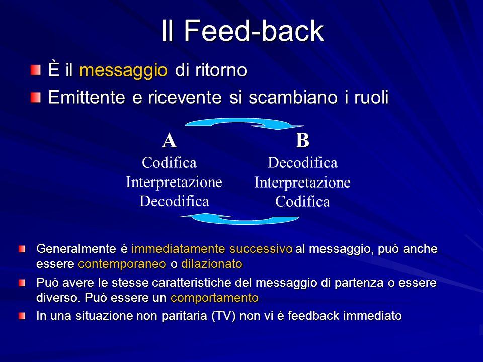 Il Feed-back È il messaggio di ritorno Emittente e ricevente si scambiano i ruoli Generalmente è immediatamente successivo al messaggio, può anche essere contemporaneo o dilazionato Può avere le stesse caratteristiche del messaggio di partenza o essere diverso.