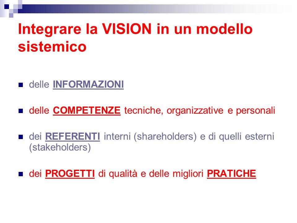 Integrare la VISION in un modello sistemico delle INFORMAZIONI delle COMPETENZE tecniche, organizzative e personali dei REFERENTI interni (shareholder