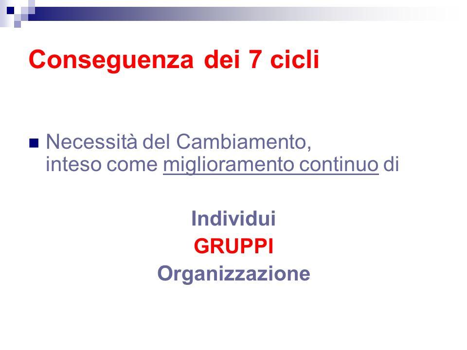 Conseguenza dei 7 cicli Necessità del Cambiamento, inteso come miglioramento continuo di Individui GRUPPI Organizzazione