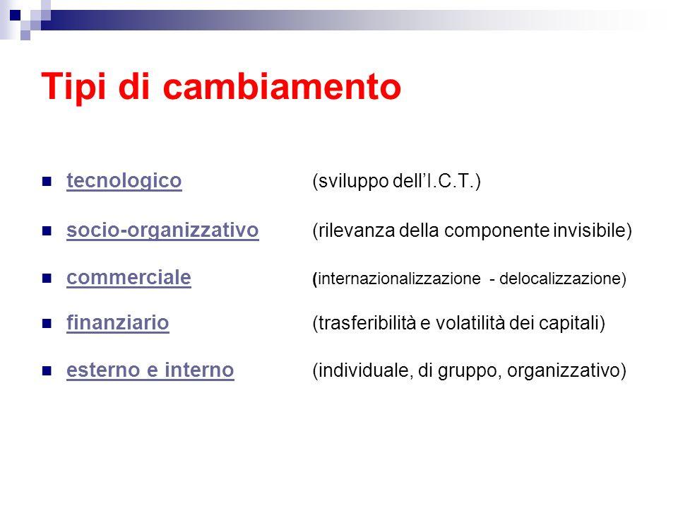 Tipi di cambiamento tecnologico (sviluppo dellI.C.T.) socio-organizzativo (rilevanza della componente invisibile) commerciale (internazionalizzazione