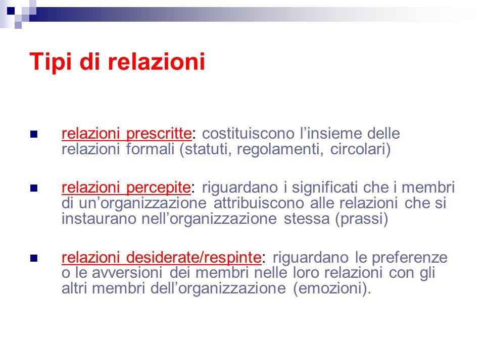 Tipi di relazioni relazioni prescritte: costituiscono linsieme delle relazioni formali (statuti, regolamenti, circolari) relazioni percepite: riguarda