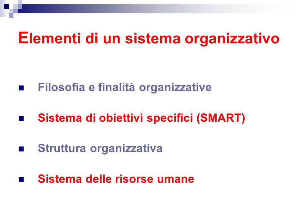 E lementi di un sistema organizzativo Filosofia e finalità organizzative Sistema di obiettivi specifici (SMART) Struttura organizzativa Sistema delle
