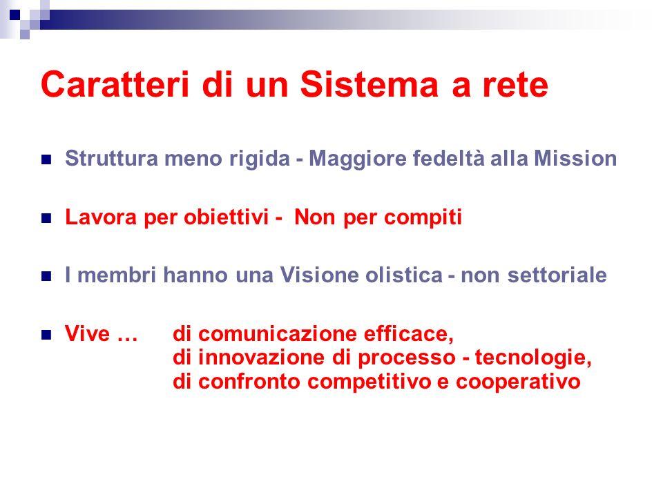 Caratteri di un Sistema a rete Struttura meno rigida - Maggiore fedeltà alla Mission Lavora per obiettivi - Non per compiti I membri hanno una Visione