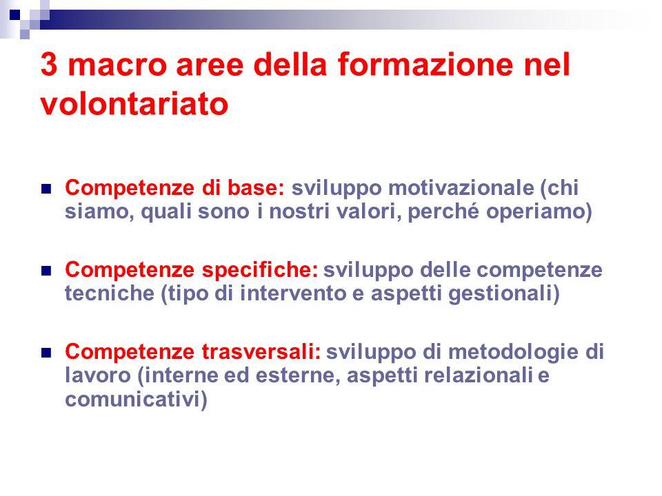 3 macro aree della formazione nel volontariato Competenze di base: sviluppo motivazionale (chi siamo, quali sono i nostri valori, perché operiamo) Com