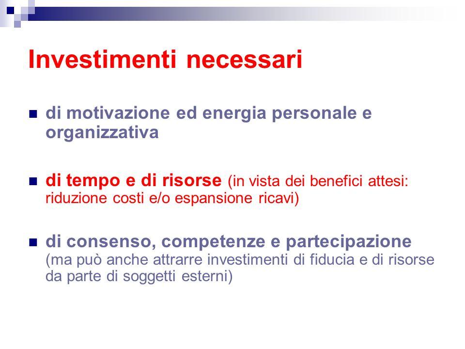 Investimenti necessari di motivazione ed energia personale e organizzativa di tempo e di risorse (in vista dei benefici attesi: riduzione costi e/o es