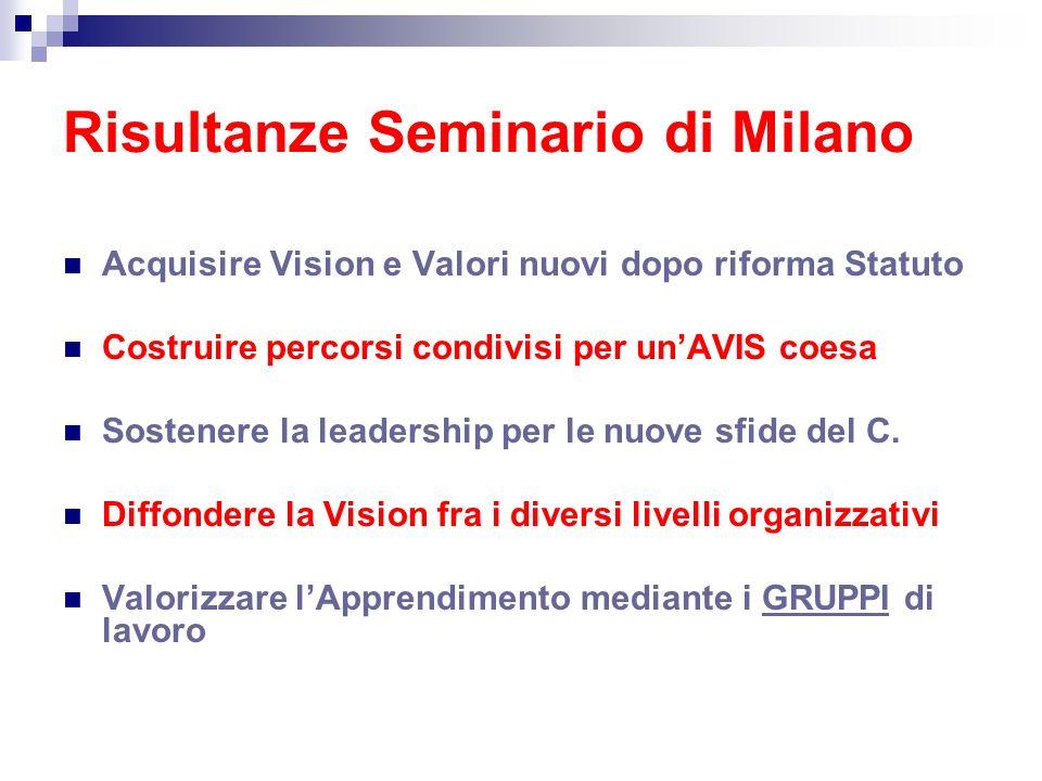 Risultanze Seminario di Milano Acquisire Vision e Valori nuovi dopo riforma Statuto Costruire percorsi condivisi per unAVIS coesa Sostenere la leaders