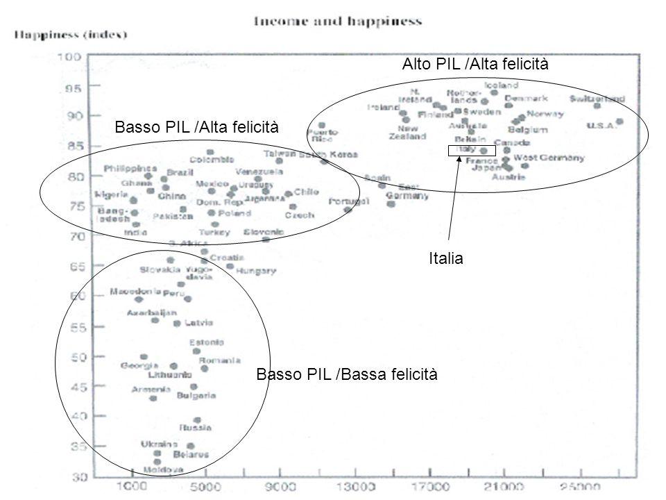 13 Basso PIL /Alta felicità Alto PIL /Alta felicità Italia Basso PIL /Bassa felicità