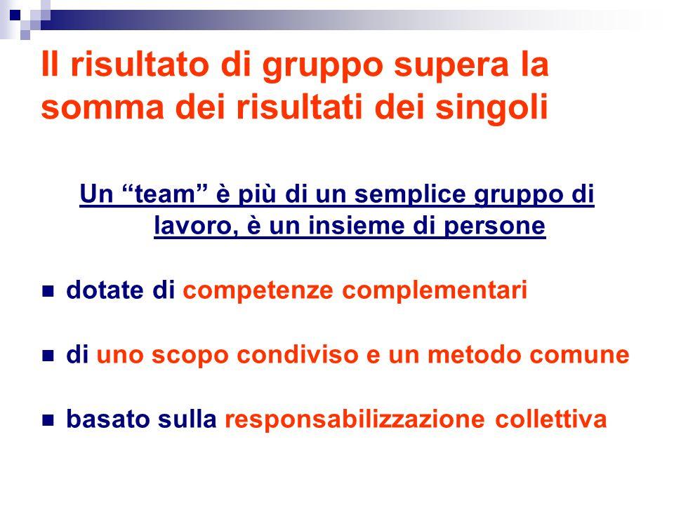 Il risultato di gruppo supera la somma dei risultati dei singoli Un team è più di un semplice gruppo di lavoro, è un insieme di persone dotate di competenze complementari di uno scopo condiviso e un metodo comune basato sulla responsabilizzazione collettiva