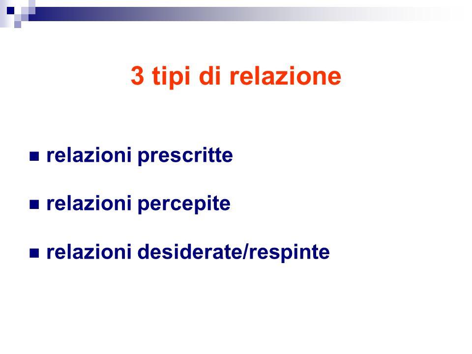 3 tipi di relazione relazioni prescritte relazioni percepite relazioni desiderate/respinte