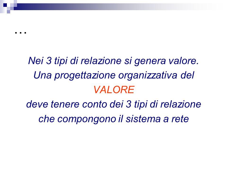… Nei 3 tipi di relazione si genera valore.