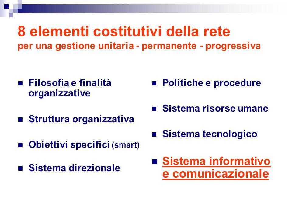 8 elementi costitutivi della rete per una gestione unitaria - permanente - progressiva Filosofia e finalità organizzative Struttura organizzativa Obiettivi specifici (smart) Sistema direzionale Politiche e procedure Sistema risorse umane Sistema tecnologico Sistema informativo e comunicazionale