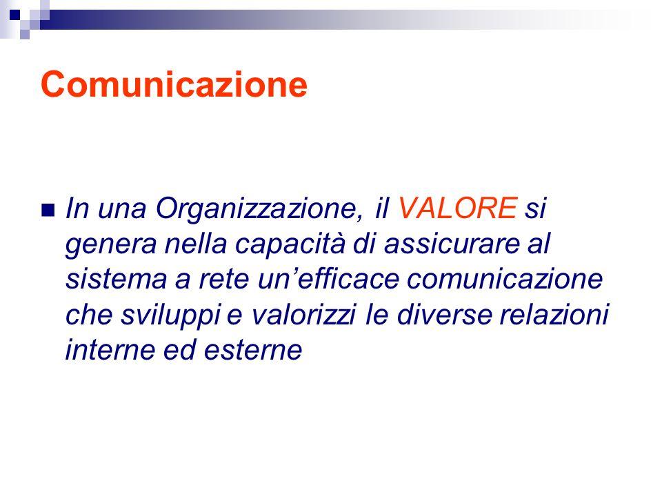 Comunicazione In una Organizzazione, il VALORE si genera nella capacità di assicurare al sistema a rete unefficace comunicazione che sviluppi e valorizzi le diverse relazioni interne ed esterne