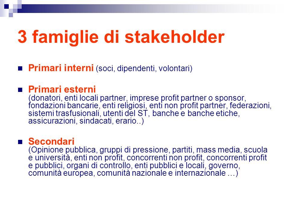 3 famiglie di stakeholder Primari interni (soci, dipendenti, volontari) Primari esterni (donatori, enti locali partner, imprese profit partner o spons