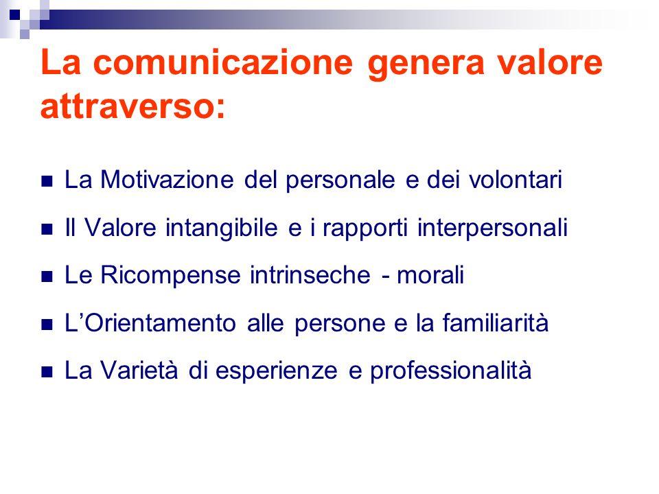 La comunicazione genera valore attraverso: La Motivazione del personale e dei volontari Il Valore intangibile e i rapporti interpersonali Le Ricompense intrinseche - morali LOrientamento alle persone e la familiarità La Varietà di esperienze e professionalità