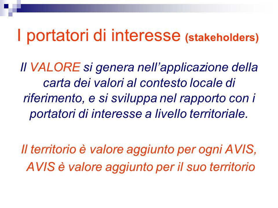 I portatori di interesse (stakeholders) Il VALORE si genera nellapplicazione della carta dei valori al contesto locale di riferimento, e si sviluppa nel rapporto con i portatori di interesse a livello territoriale.