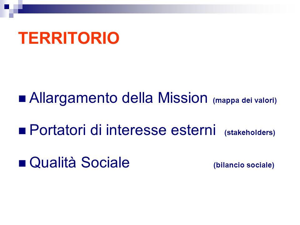 TERRITORIO Allargamento della Mission (mappa dei valori) Portatori di interesse esterni (stakeholders) Qualità Sociale (bilancio sociale)