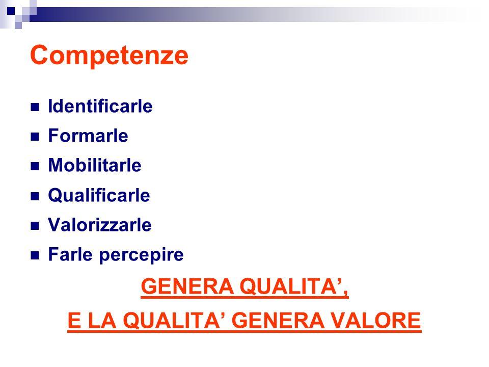 Competenze Identificarle Formarle Mobilitarle Qualificarle Valorizzarle Farle percepire GENERA QUALITA, E LA QUALITA GENERA VALORE