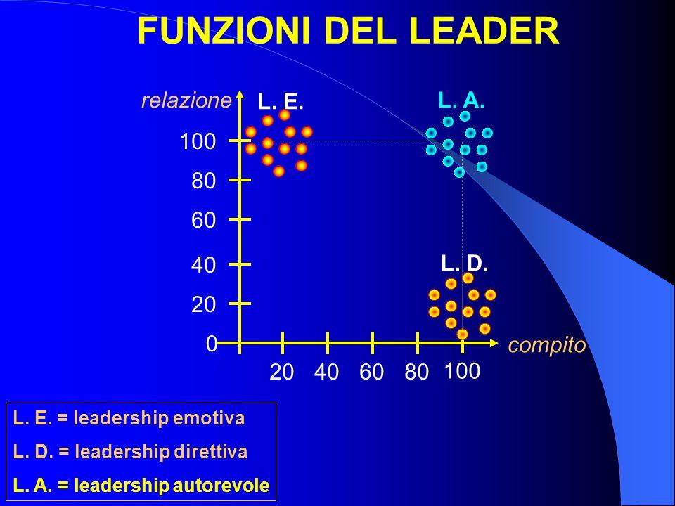 FUNZIONI DEL LEADER L. E. = leadership emotiva L. D. = leadership direttiva L. A. = leadership autorevole compito relazione 100 20406080 100 80 60 40