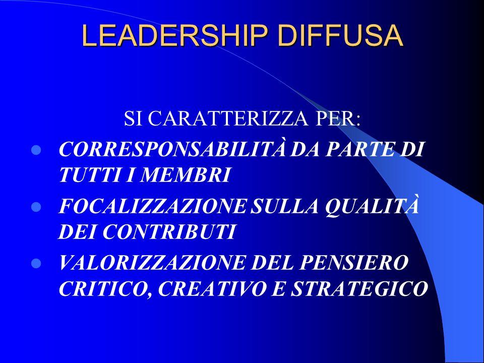 LEADERSHIP DIFFUSA SI CARATTERIZZA PER: CORRESPONSABILITÀ DA PARTE DI TUTTI I MEMBRI FOCALIZZAZIONE SULLA QUALITÀ DEI CONTRIBUTI VALORIZZAZIONE DEL PE