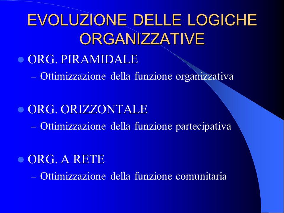 EVOLUZIONE DELLE LOGICHE ORGANIZZATIVE ORG. PIRAMIDALE – Ottimizzazione della funzione organizzativa ORG. ORIZZONTALE – Ottimizzazione della funzione