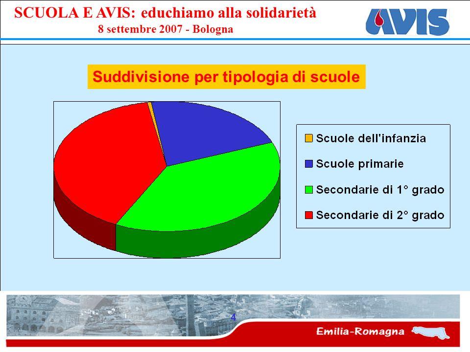 PPE SCUOLA E AVIS: educhiamo alla solidarietà 8 settembre 2007 - Bologna 4 Suddivisione per tipologia di scuole