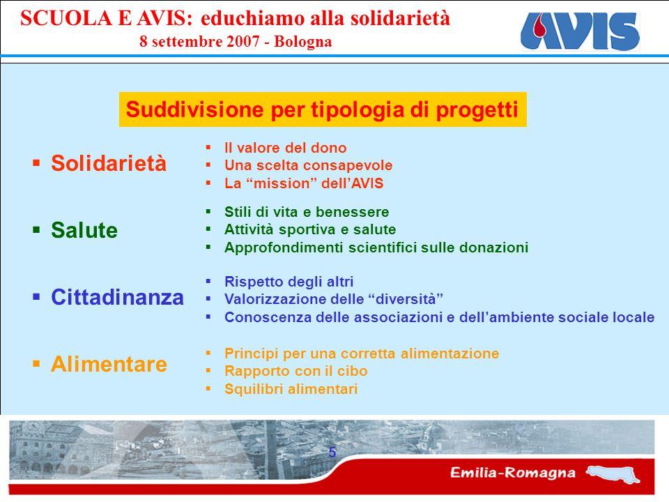 PPE SCUOLA E AVIS: educhiamo alla solidarietà 8 settembre 2007 - Bologna 5 Suddivisione per tipologia di progetti Solidarietà Salute Cittadinanza Alim