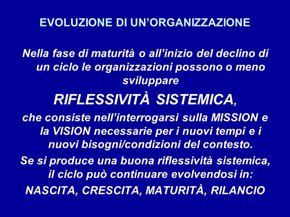 EVOLUZIONE DI UNORGANIZZAZIONE Nella fase di maturità o allinizio del declino di un ciclo le organizzazioni possono o meno sviluppare RIFLESSIVITÀ SISTEMICA, che consiste nellinterrogarsi sulla MISSION e la VISION necessarie per i nuovi tempi e i nuovi bisogni/condizioni del contesto.