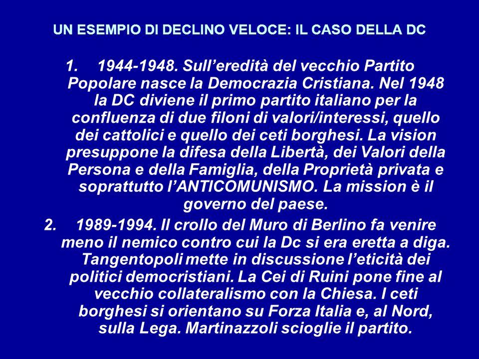 UN ESEMPIO DI DECLINO VELOCE: IL CASO DELLA DC 1.1944-1948.
