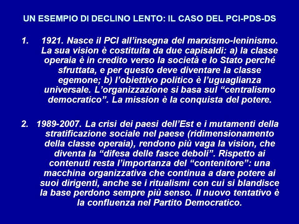 UN ESEMPIO DI DECLINO LENTO: IL CASO DEL PCI-PDS-DS 1.1921.