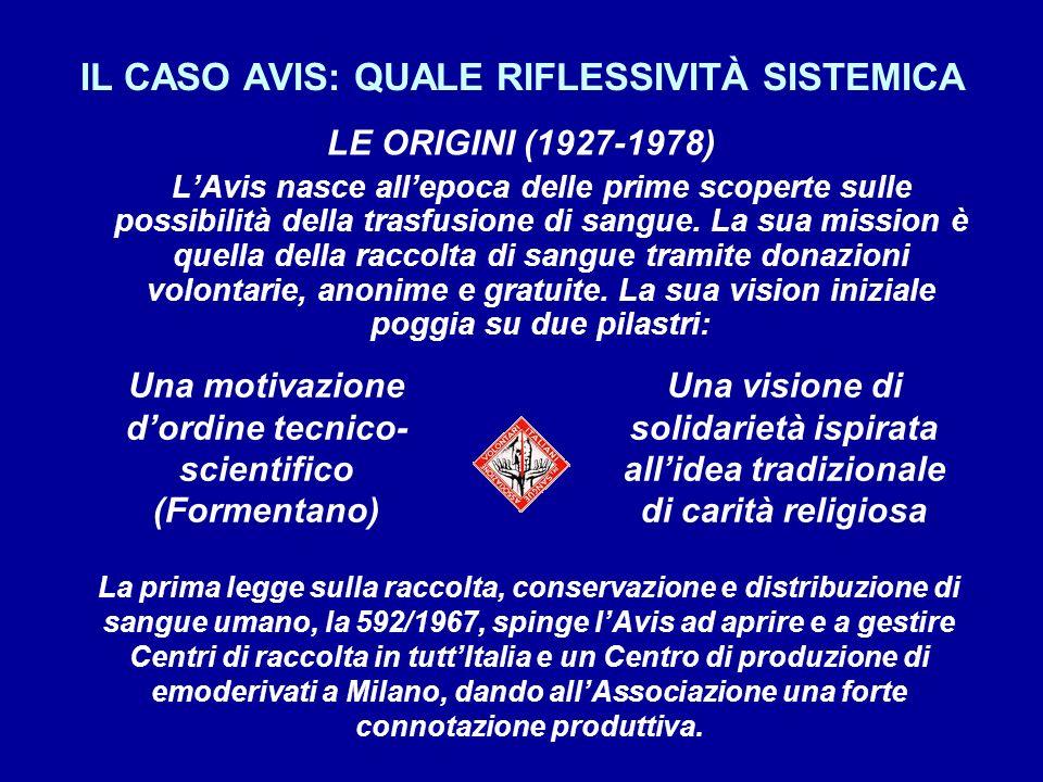 IL CASO AVIS: QUALE RIFLESSIVITÀ SISTEMICA LE ORIGINI (1927-1978) LAvis nasce allepoca delle prime scoperte sulle possibilità della trasfusione di sangue.