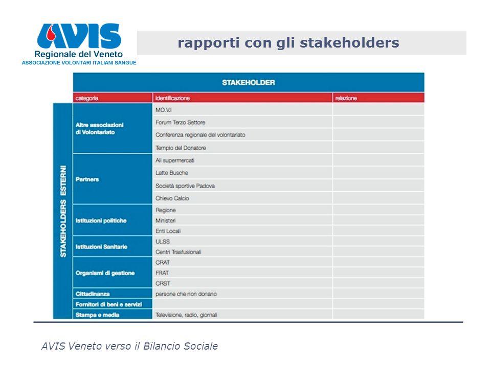 AVIS Veneto verso il Bilancio Sociale rapporti con gli stakeholders