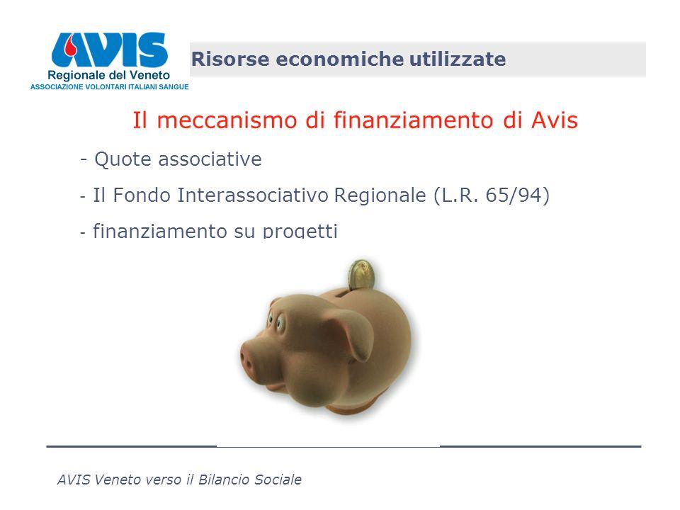 AVIS Veneto verso il Bilancio Sociale Risorse economiche utilizzate Il meccanismo di finanziamento di Avis - Quote associative - Il Fondo Interassociativo Regionale (L.R.