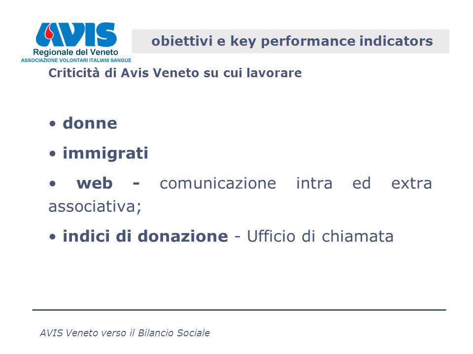 AVIS Veneto verso il Bilancio Sociale obiettivi e key performance indicators Criticità di Avis Veneto su cui lavorare donne immigrati web - comunicazione intra ed extra associativa; indici di donazione - Ufficio di chiamata