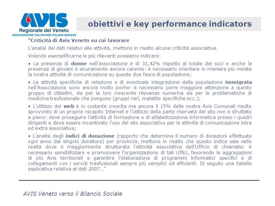 AVIS Veneto verso il Bilancio Sociale obiettivi e key performance indicators Criticità di Avis Veneto su cui lavorare Lanalisi dei dati relativi alle attività, mettono in risalto alcune criticità associative.