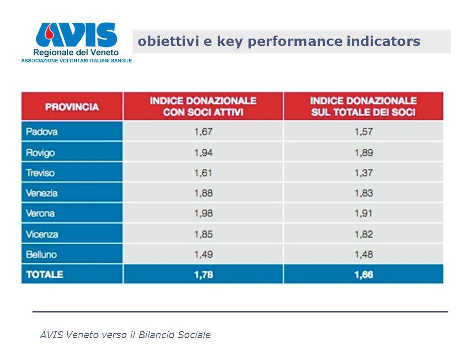 AVIS Veneto verso il Bilancio Sociale obiettivi e key performance indicators