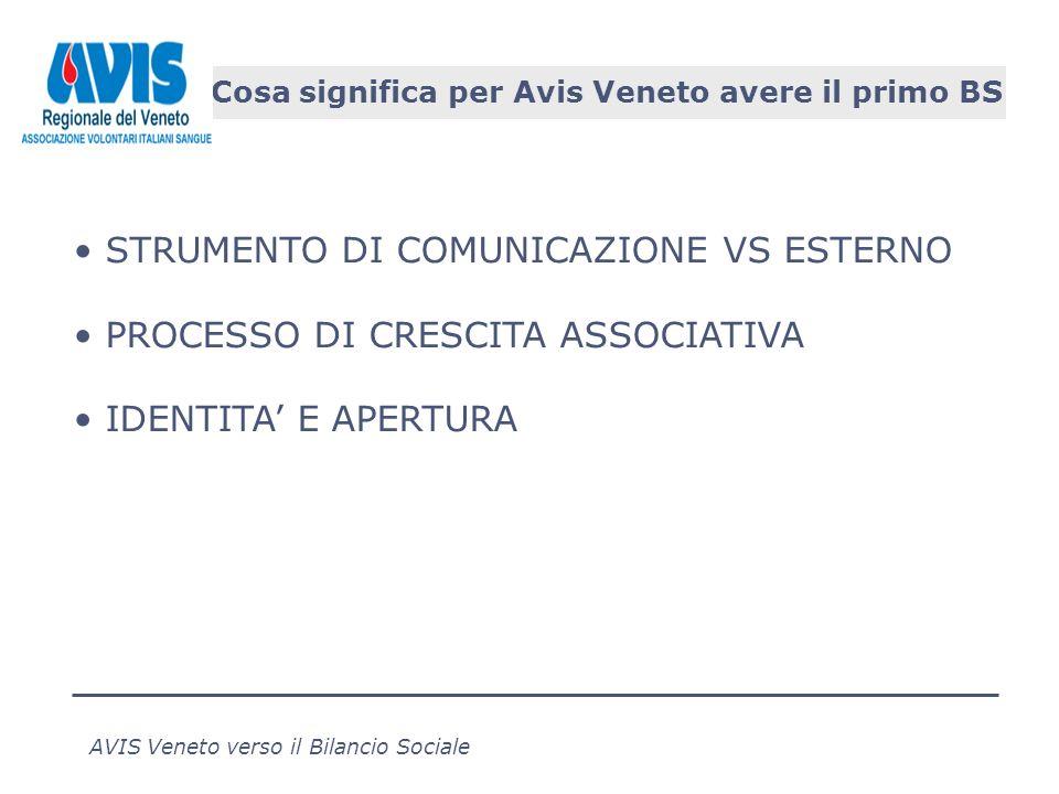 AVIS Veneto verso il Bilancio Sociale Cosa significa per Avis Veneto avere il primo BS STRUMENTO DI COMUNICAZIONE VS ESTERNO PROCESSO DI CRESCITA ASSOCIATIVA IDENTITA E APERTURA