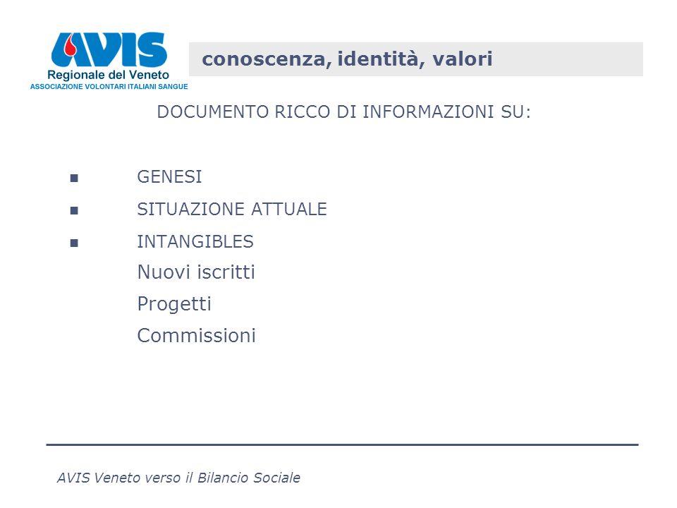 AVIS Veneto verso il Bilancio Sociale conoscenza, identità, valori DOCUMENTO RICCO DI INFORMAZIONI SU: GENESI SITUAZIONE ATTUALE INTANGIBLES Nuovi iscritti Progetti Commissioni