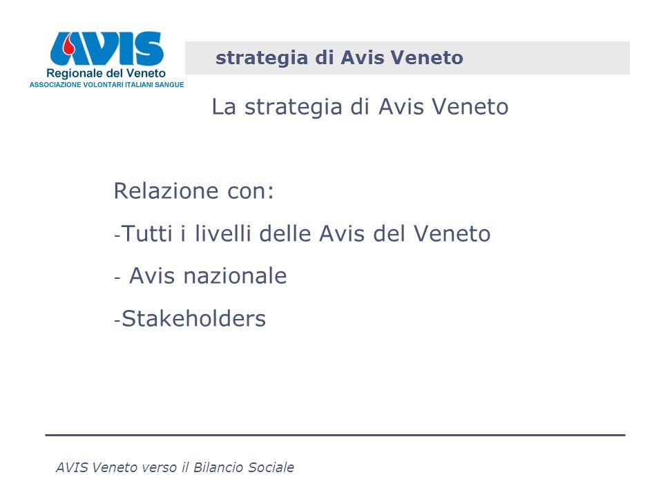 AVIS Veneto verso il Bilancio Sociale strategia di Avis Veneto La strategia di Avis Veneto Relazione con: - Tutti i livelli delle Avis del Veneto - Avis nazionale - Stakeholders