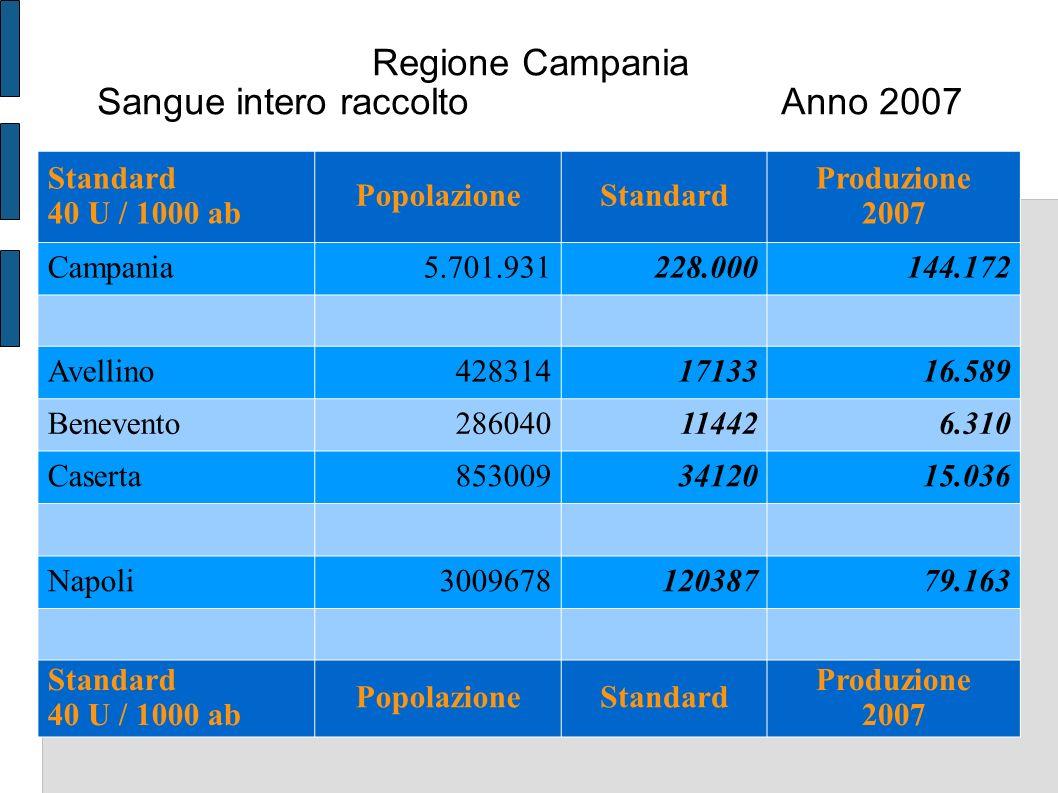 Regione Campania Sangue intero raccolto Anno 2007 Standard 40 U / 1000 ab PopolazioneStandard Produzione 2007 Campania5.701.931228.000144.172 Avellino4283141713316.589 Benevento286040114426.310 Caserta8530093412015.036 Napoli300967812038779.163 Standard 40 U / 1000 ab PopolazioneStandard Produzione 2007